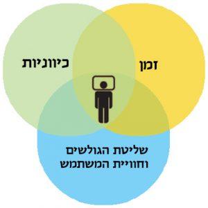 מנקודת מבטו של המשתמש ישנם שלושה פרמטרים למדידת אינטראקטיביות של אתר